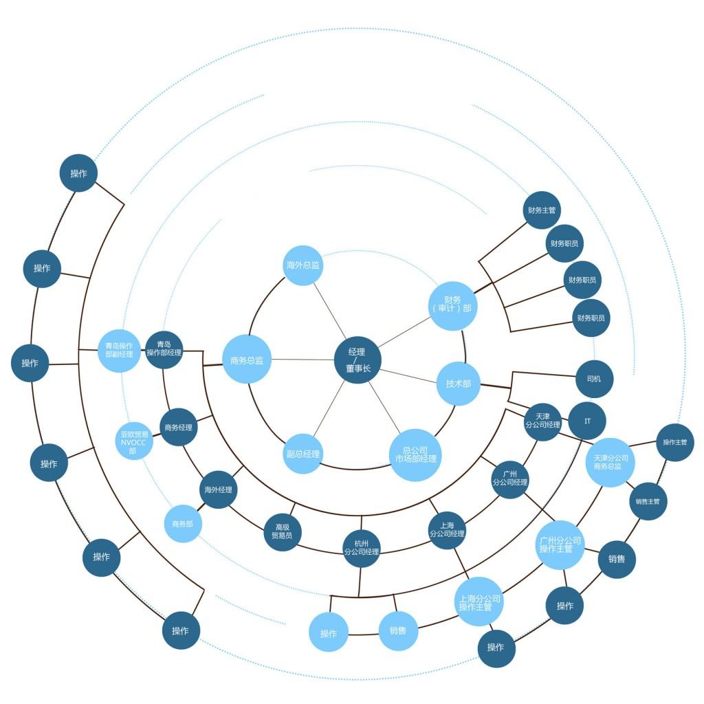 organizationcn